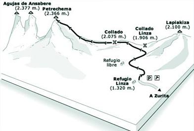 El Petrechema